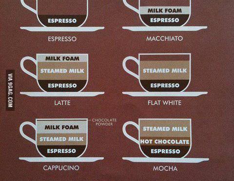 Caffè all'estero!