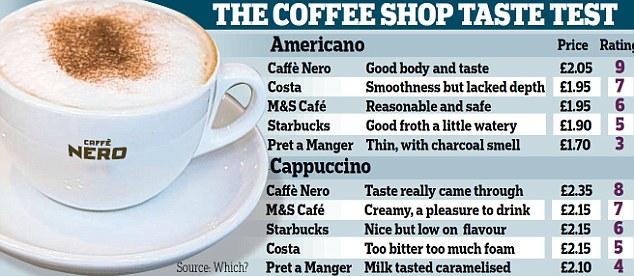 Dove si beve il caffè migliore