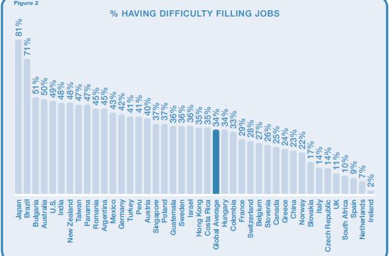 Paesi dove (non) trovare lavoro