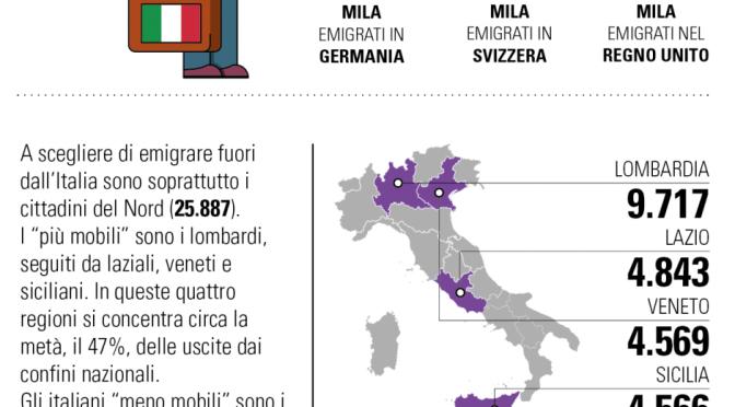 Immigrazione italiana in crescita